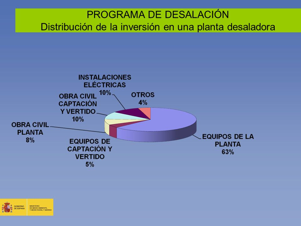 PROGRAMA DE DESALACIÓN Distribución de la inversión en una planta desaladora