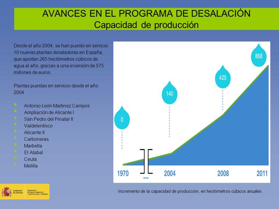 AVANCES EN EL PROGRAMA DE DESALACIÓN Capacidad de producción