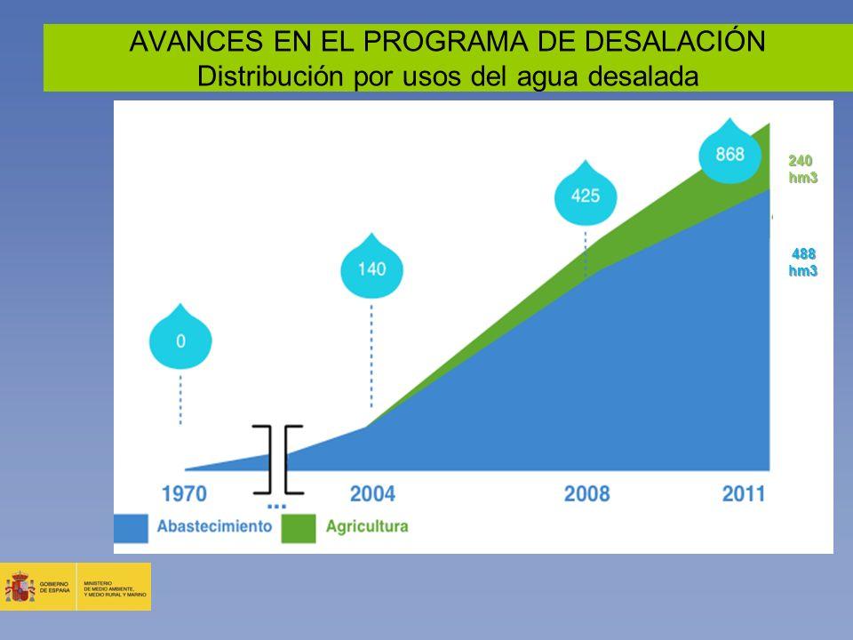 AVANCES EN EL PROGRAMA DE DESALACIÓN Distribución por usos del agua desalada