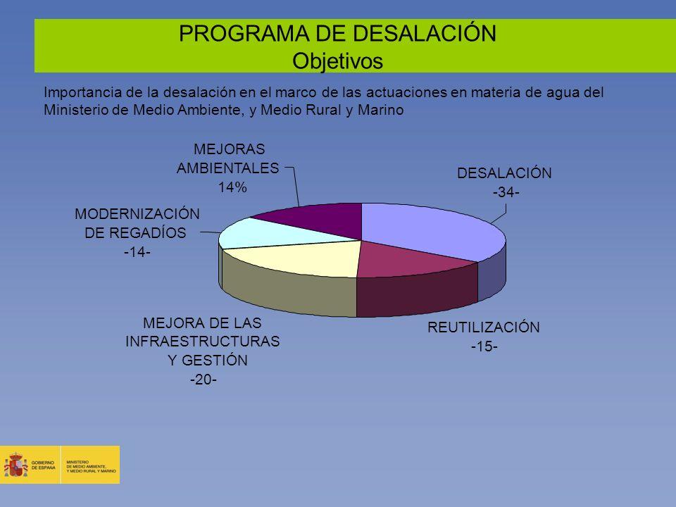 PROGRAMA DE DESALACIÓN Objetivos