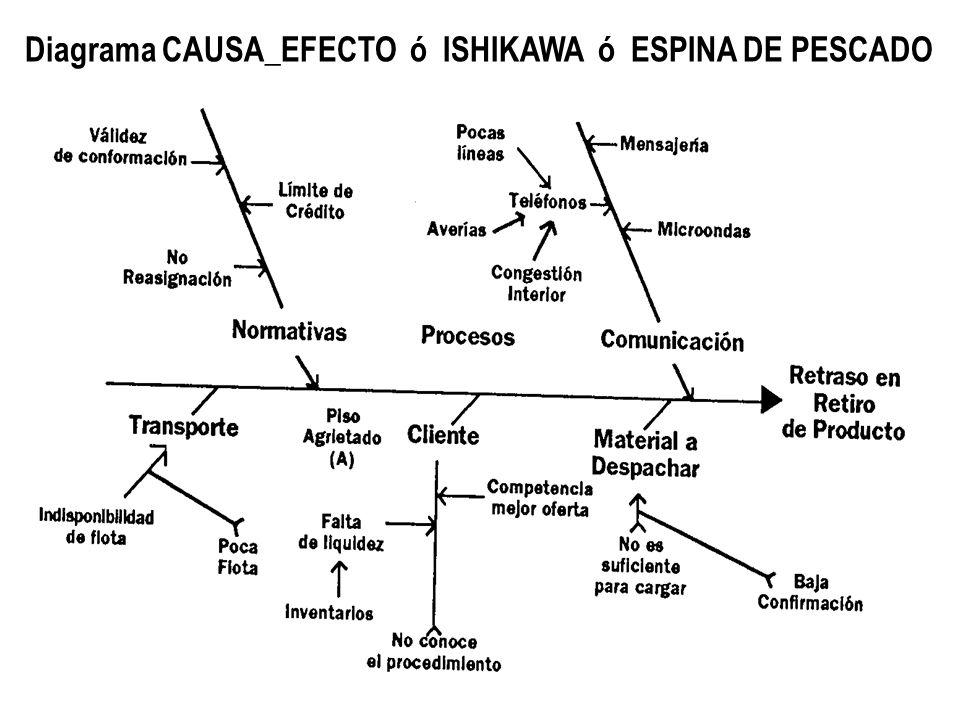 diagrama de fluxo dados diagrama causa efecto espina de pescado pdf