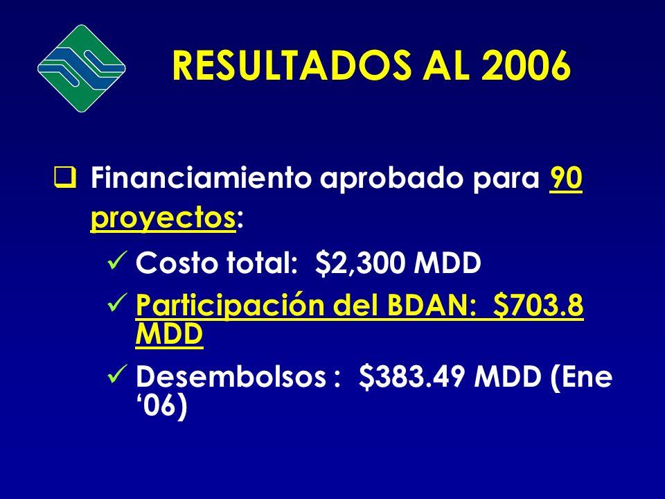 RESULTADOS AL 2006 Financiamiento aprobado para 90 proyectos: