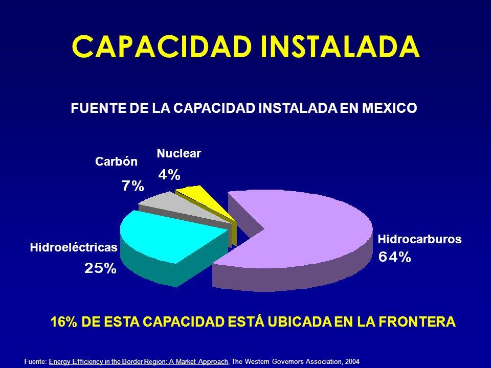 CAPACIDAD INSTALADA FUENTE DE LA CAPACIDAD INSTALADA EN MEXICO
