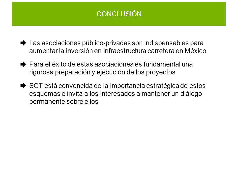 CONCLUSIÓN Las asociaciones público-privadas son indispensables para aumentar la inversión en infraestructura carretera en México.