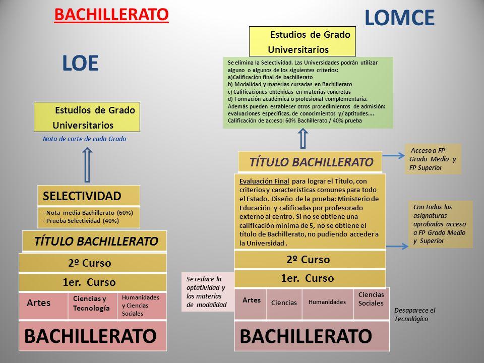 LOMCE LOE BACHILLERATO BACHILLERATO BACHILLERATO TÍTULO BACHILLERATO