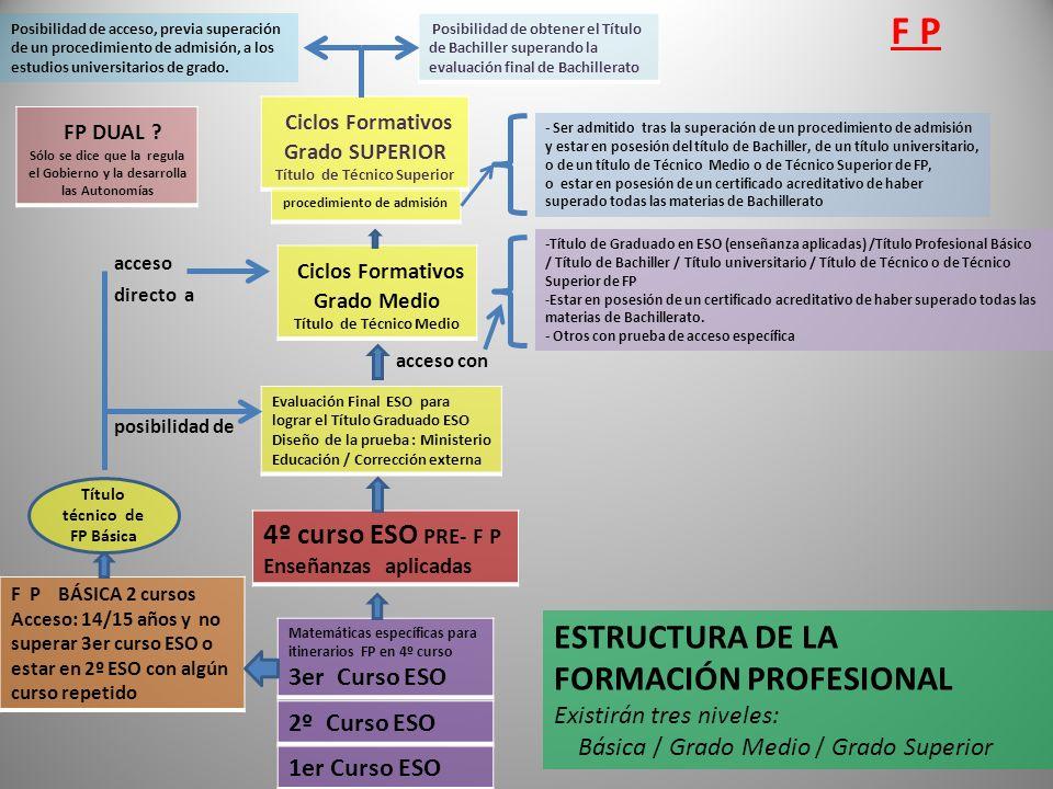 F P ESTRUCTURA DE LA FORMACIÓN PROFESIONAL Existirán tres niveles:
