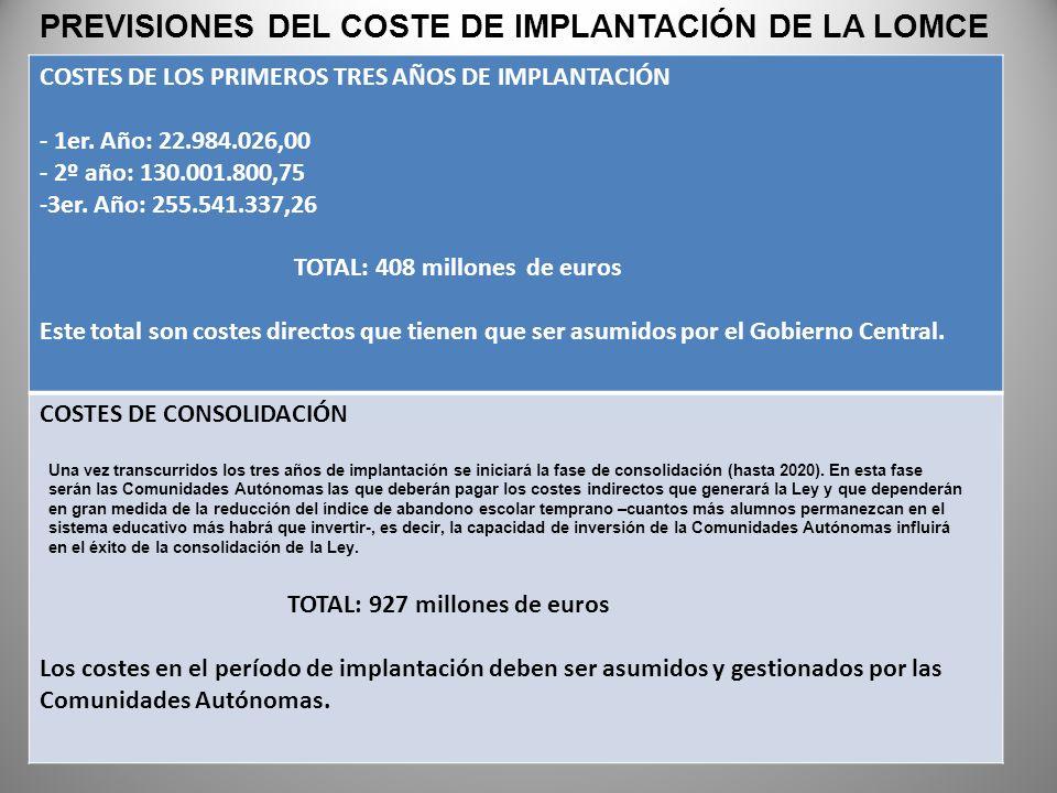 PREVISIONES DEL COSTE DE IMPLANTACIÓN DE LA LOMCE
