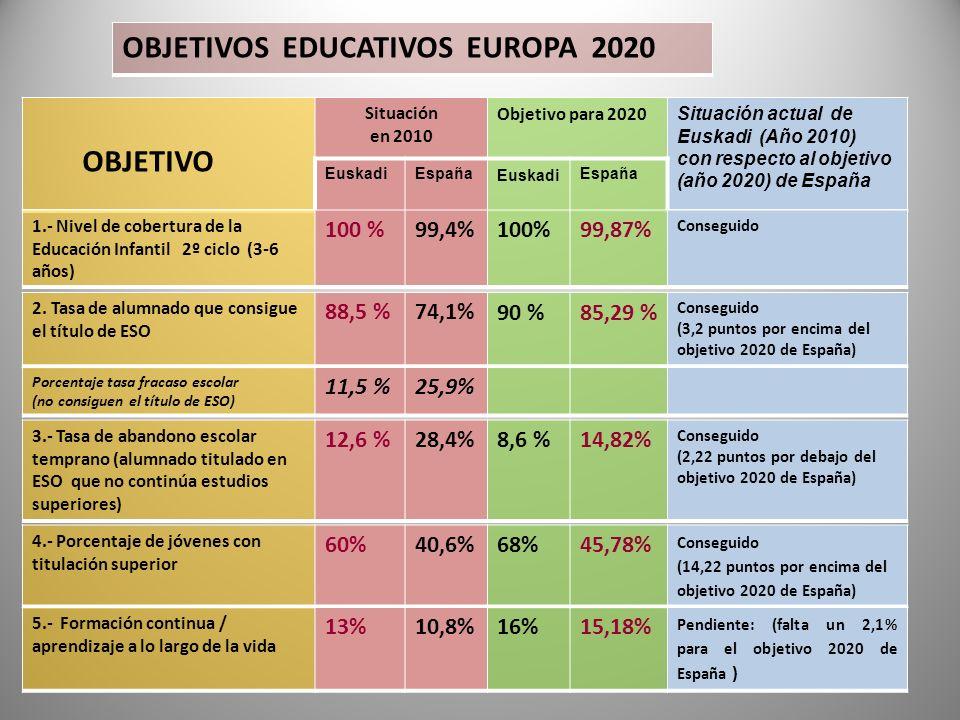 OBJETIVOS EDUCATIVOS EUROPA 2020