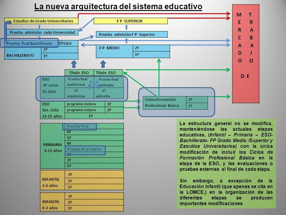 La nueva arquitectura del sistema educativo