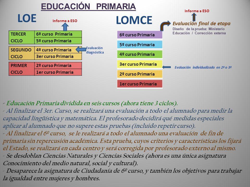 LOE LOMCE EDUCACIÓN PRIMARIA