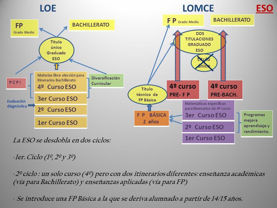 LOE LOMCE ESO F P Grado Medio FP Grado Medio 4º curso PRE- F P
