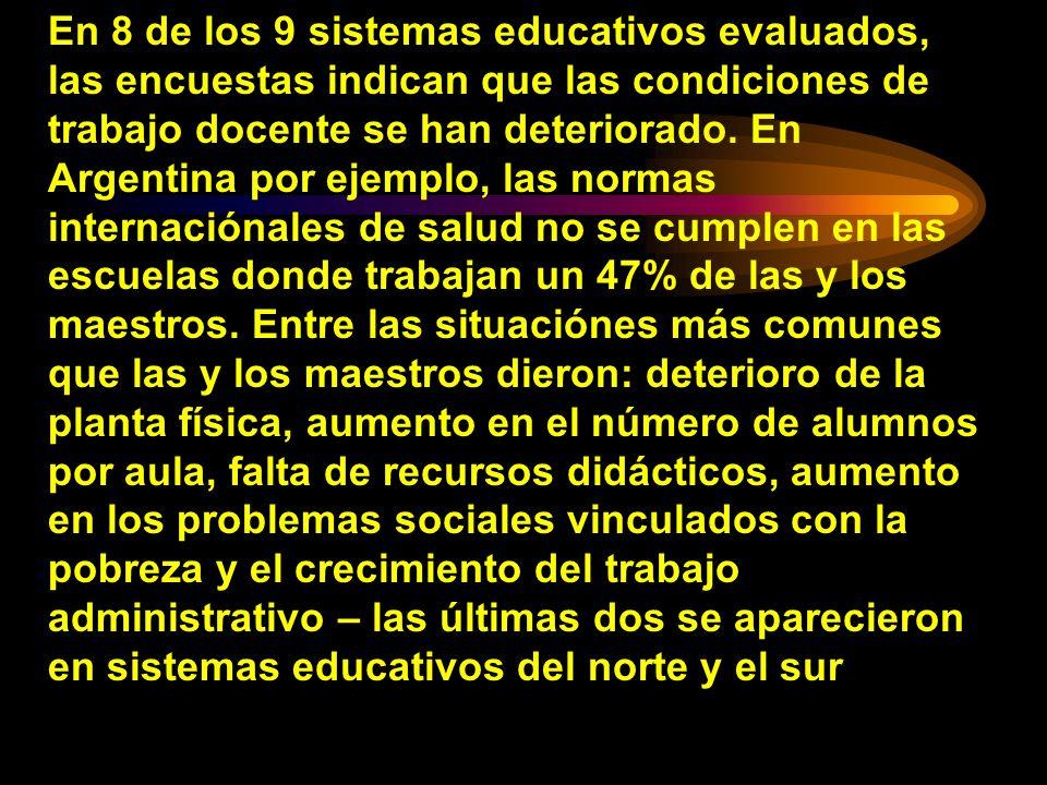 En 8 de los 9 sistemas educativos evaluados, las encuestas indican que las condiciones de trabajo docente se han deteriorado.