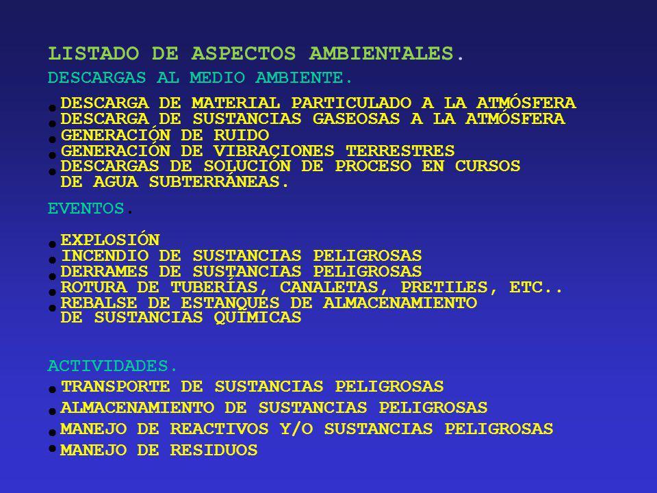 LISTADO DE ASPECTOS AMBIENTALES.