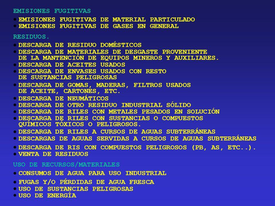 EMISIONES FUGITIVAS  EMISIONES FUGITIVAS DE MATERIAL PARTICULADO. EMISIONES FUGITIVAS DE GASES EN GENERAL.