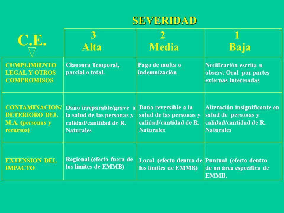 C.E. SEVERIDAD 3 2 1 Alta Media Baja