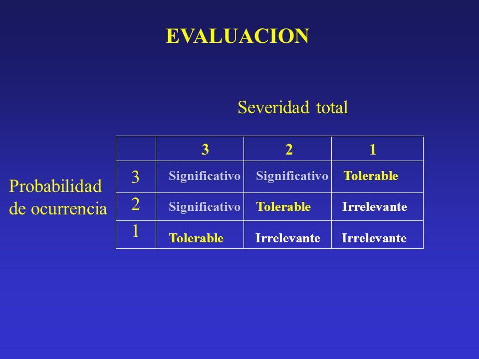 EVALUACION Severidad total 3 2 1 Probabilidad de ocurrencia 3 2 1