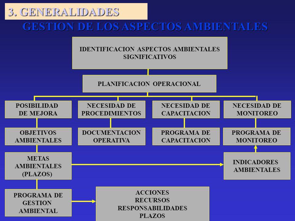 GESTION DE LOS ASPECTOS AMBIENTALES