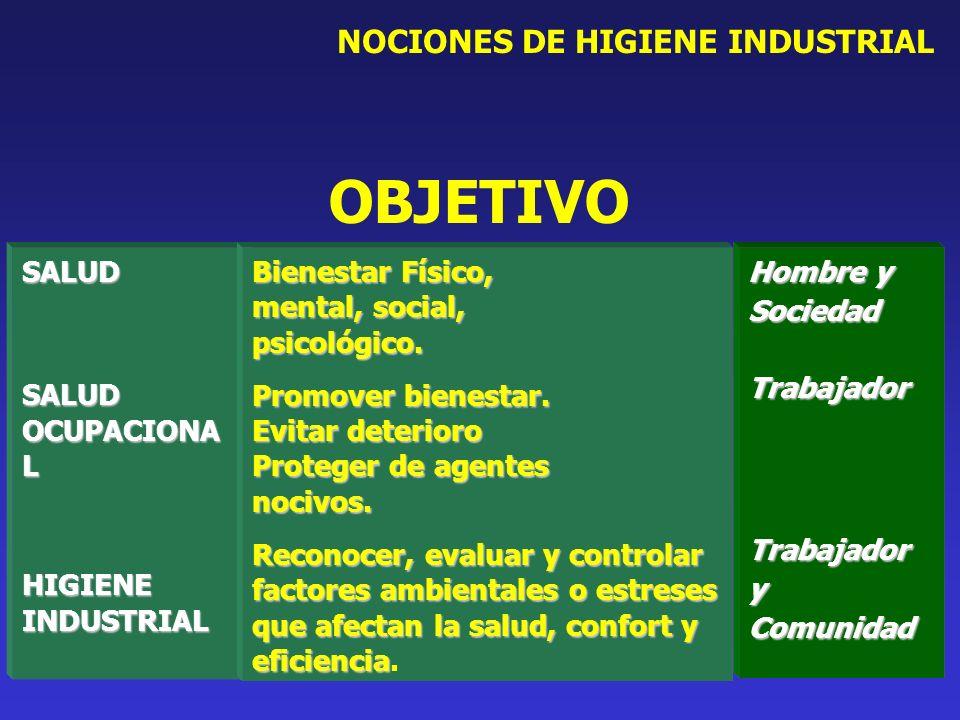 OBJETIVO NOCIONES DE HIGIENE INDUSTRIAL Hombre y Sociedad Trabajador