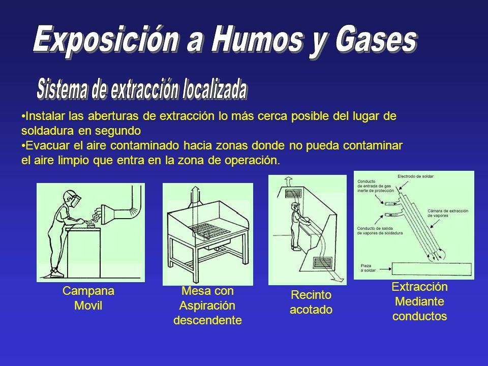 Exposición a Humos y Gases