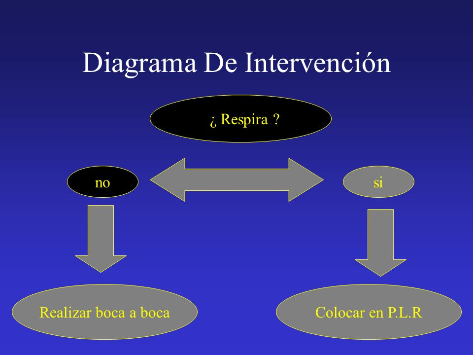 Diagrama De Intervención