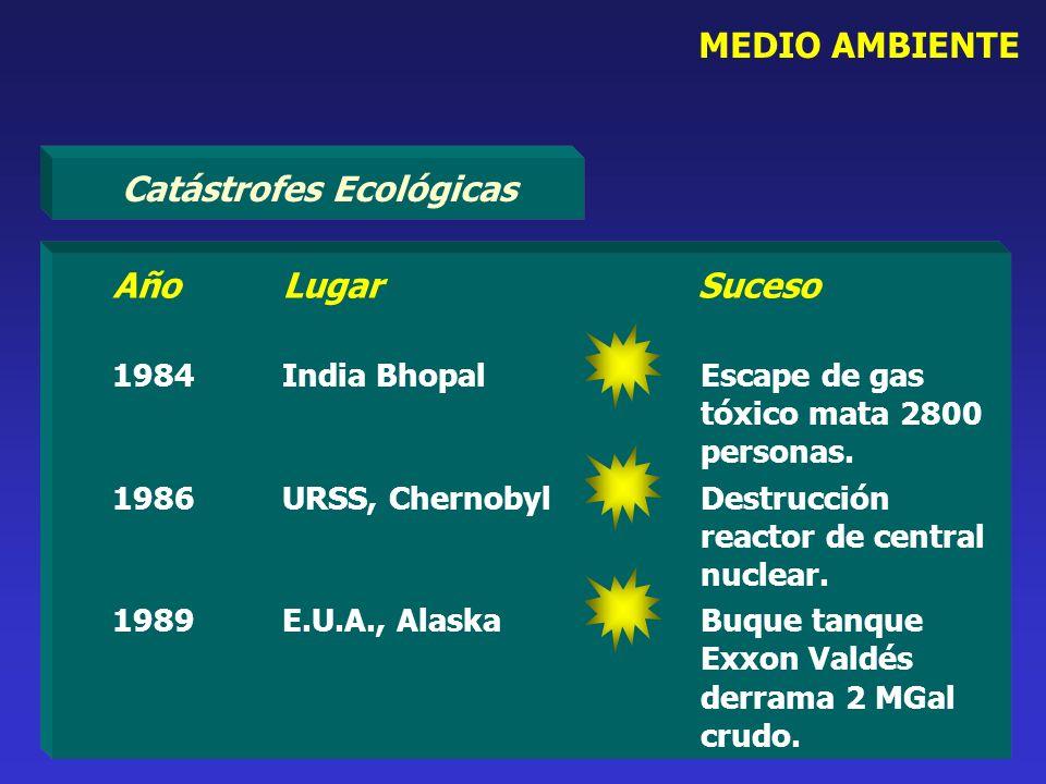 Catástrofes Ecológicas
