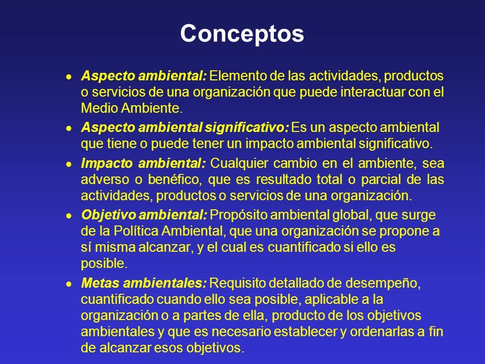 Conceptos Aspecto ambiental: Elemento de las actividades, productos o servicios de una organización que puede interactuar con el Medio Ambiente.