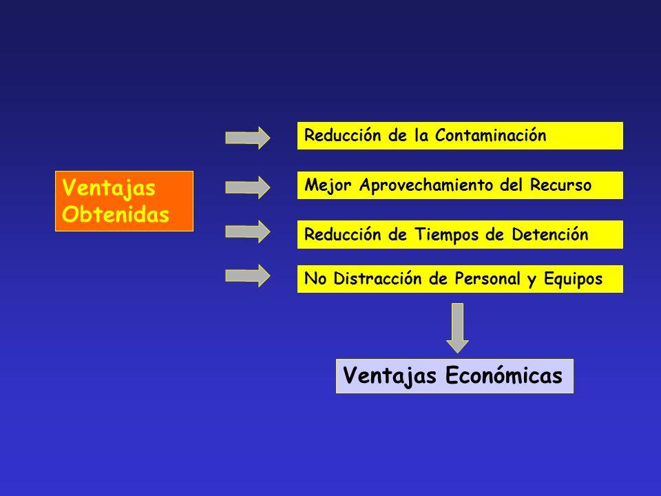 Ventajas Obtenidas Ventajas Económicas Reducción de la Contaminación