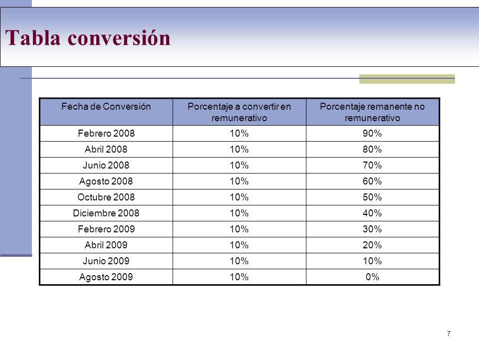 Tabla conversión Fecha de Conversión