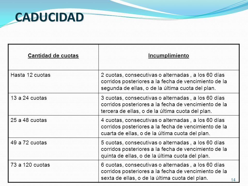 CADUCIDAD Cantidad de cuotas Incumplimiento Hasta 12 cuotas