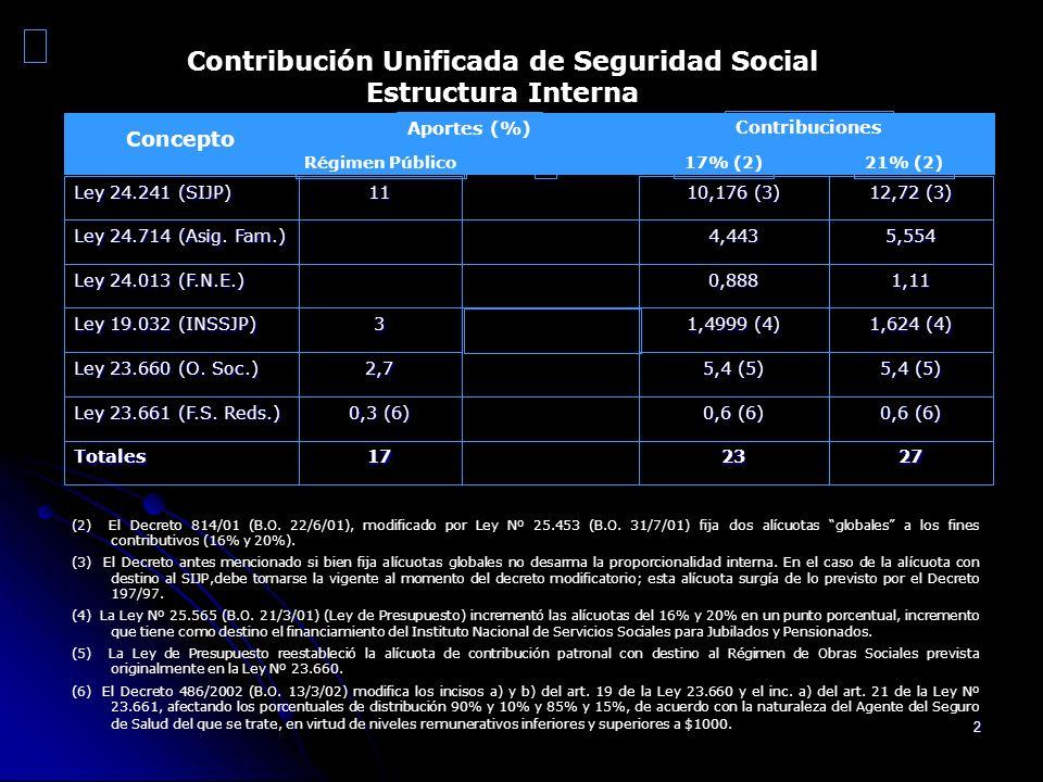 Contribución Unificada de Seguridad Social
