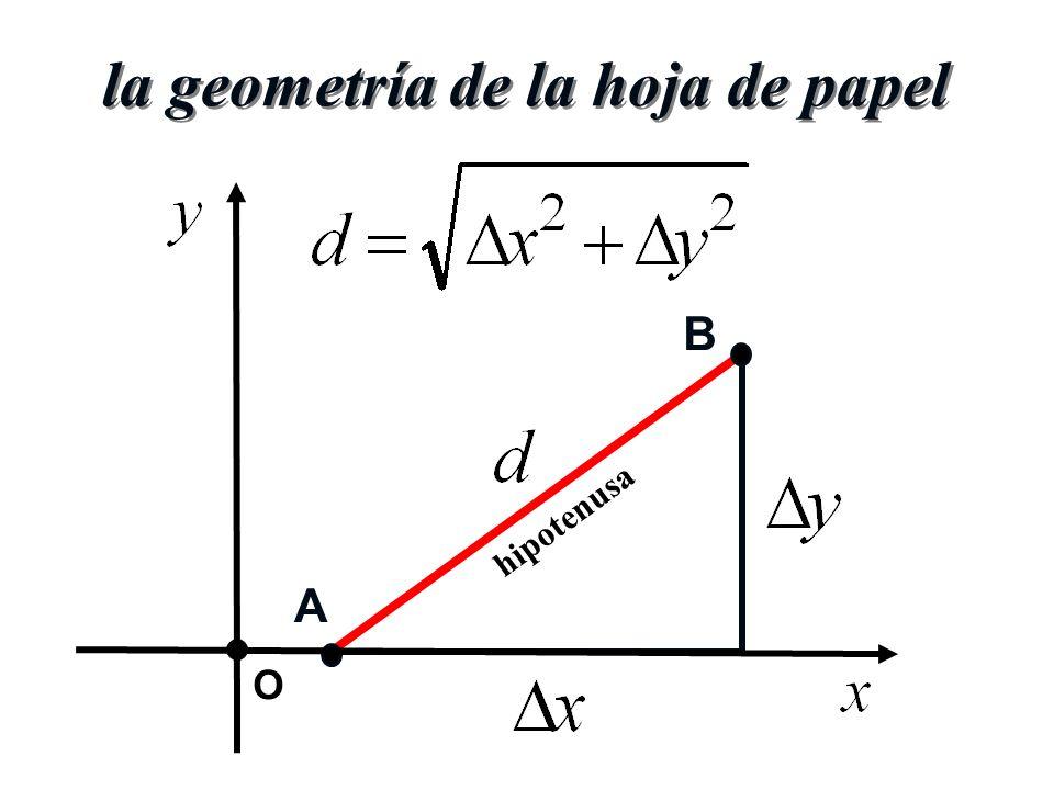 la geometría de la hoja de papel