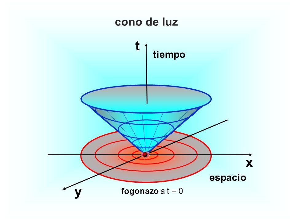 cono de luz t tiempo x espacio y fogonazo a t = 0