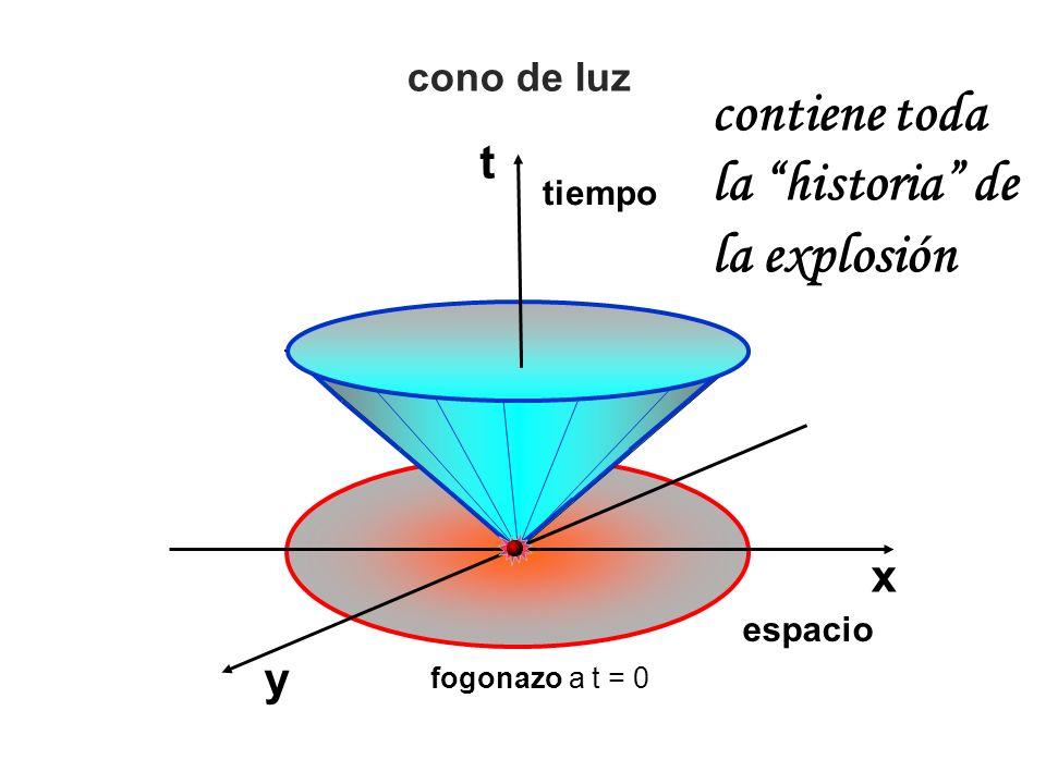 contiene toda la historia de la explosión t x y cono de luz tiempo