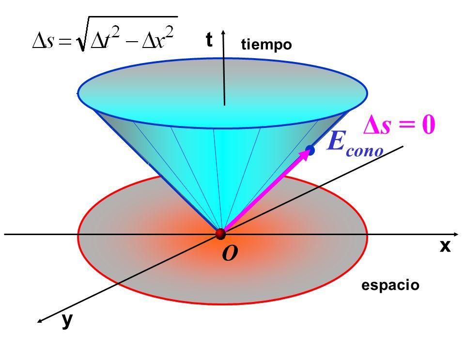 t tiempo Δs = 0 Econo x O espacio y