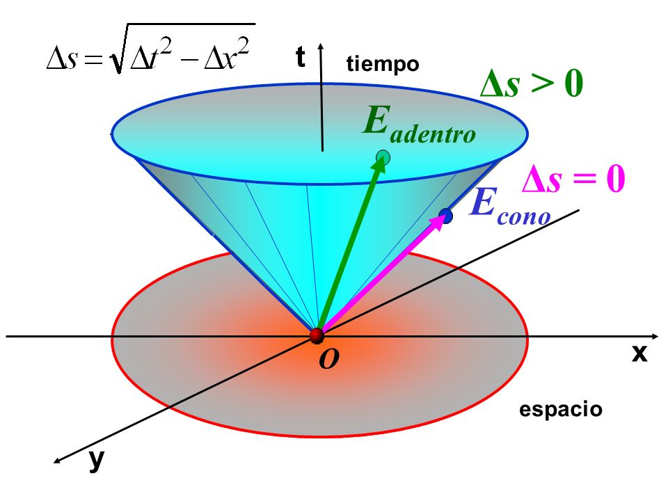 t tiempo Δs > 0 Eadentro Δs = 0 Econo x O espacio y