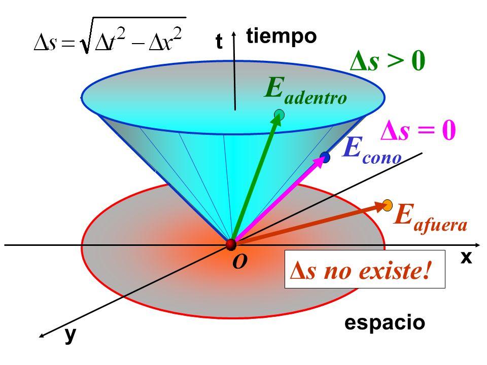 Δs > 0 Eadentro Δs = 0 Econo Eafuera Δs no existe! tiempo t x O