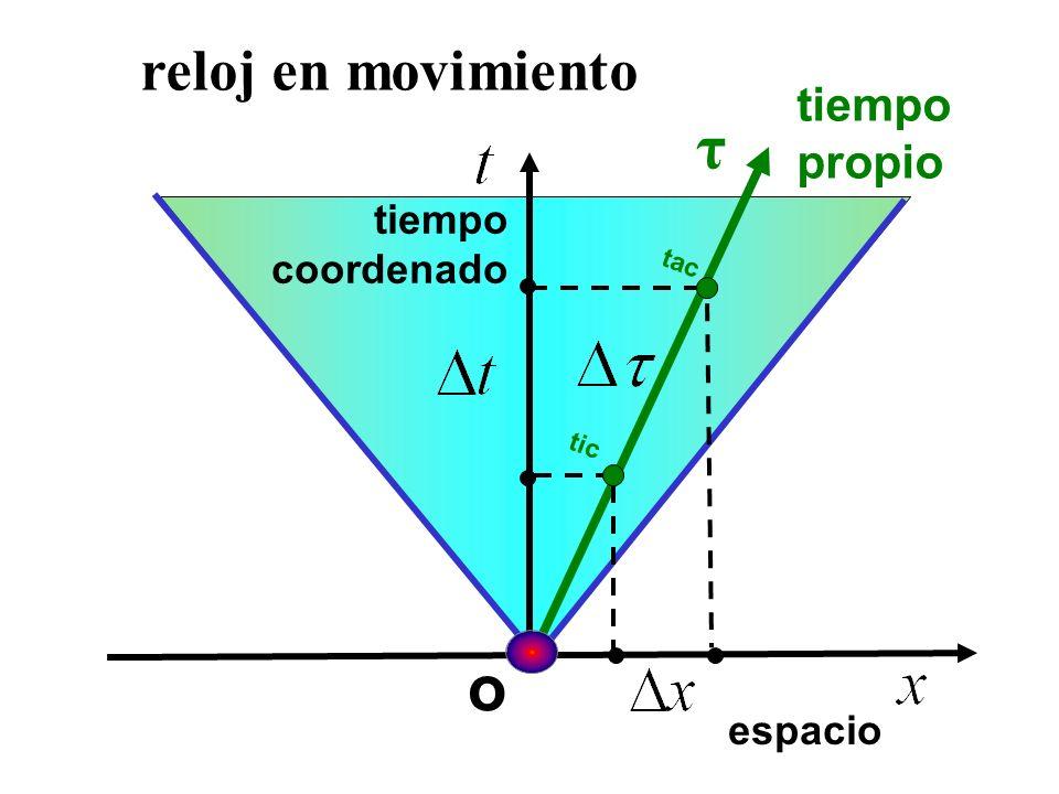 τ o reloj en movimiento tiempo propio tiempo coordenado espacio tac