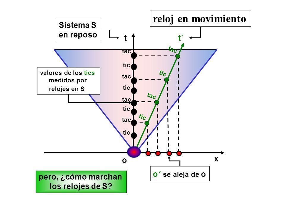 reloj en movimiento Sistema S en reposo t t´ o x o´ se aleja de o