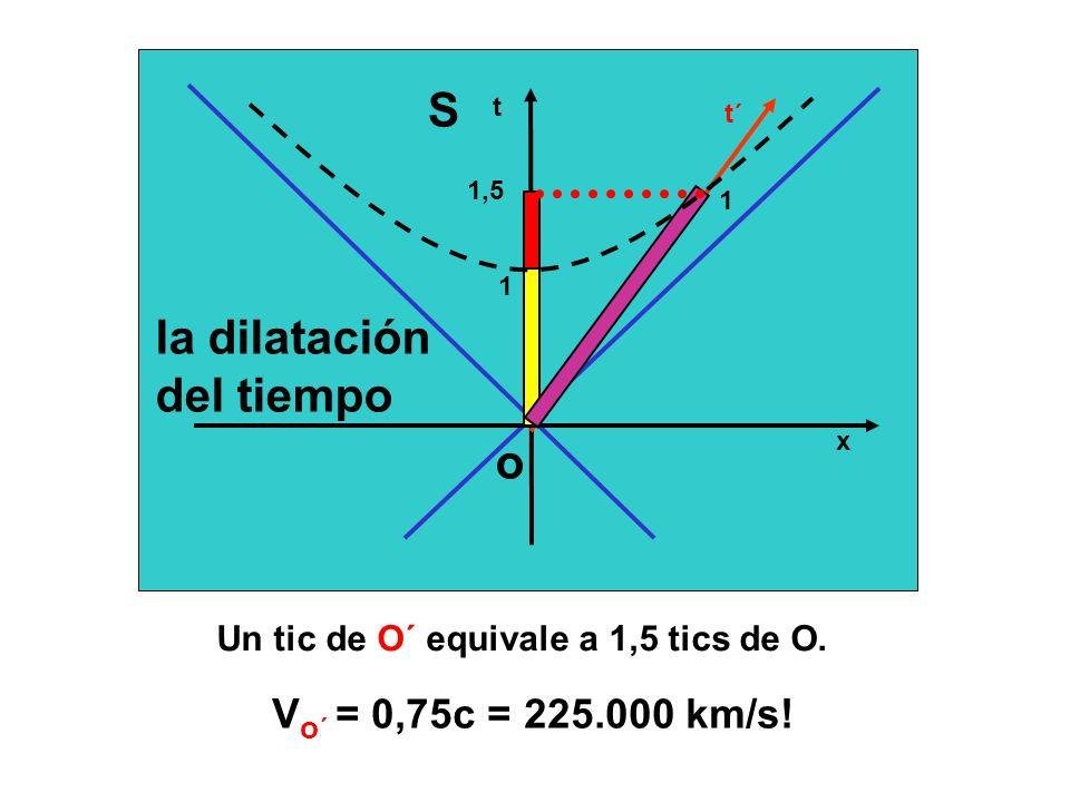 Un tic de O´ equivale a 1,5 tics de O.