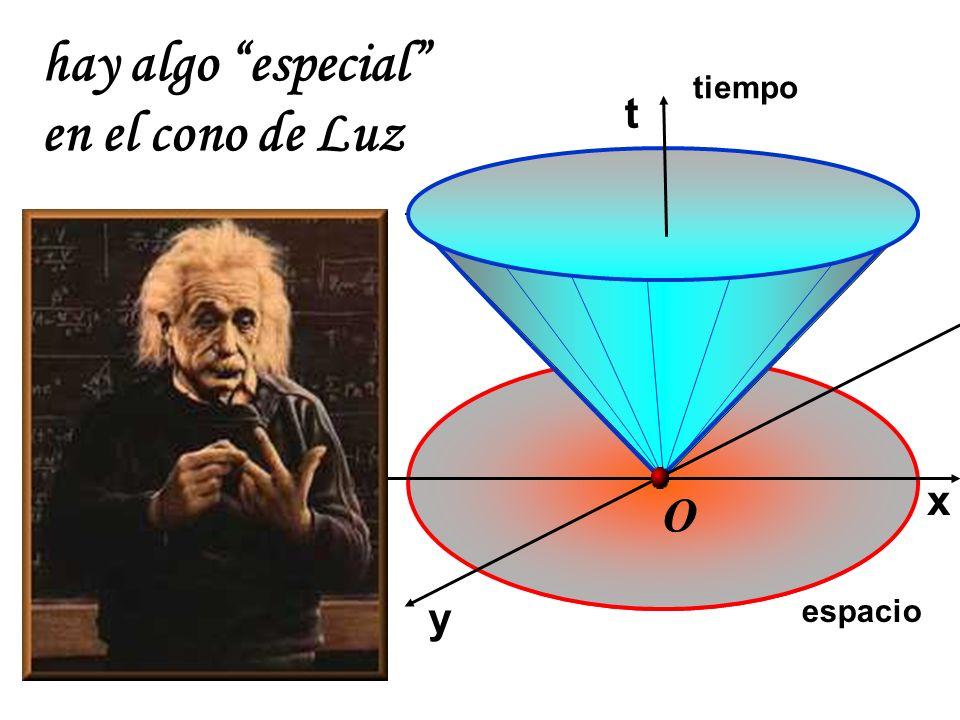 hay algo especial en el cono de Luz tiempo t x O y espacio