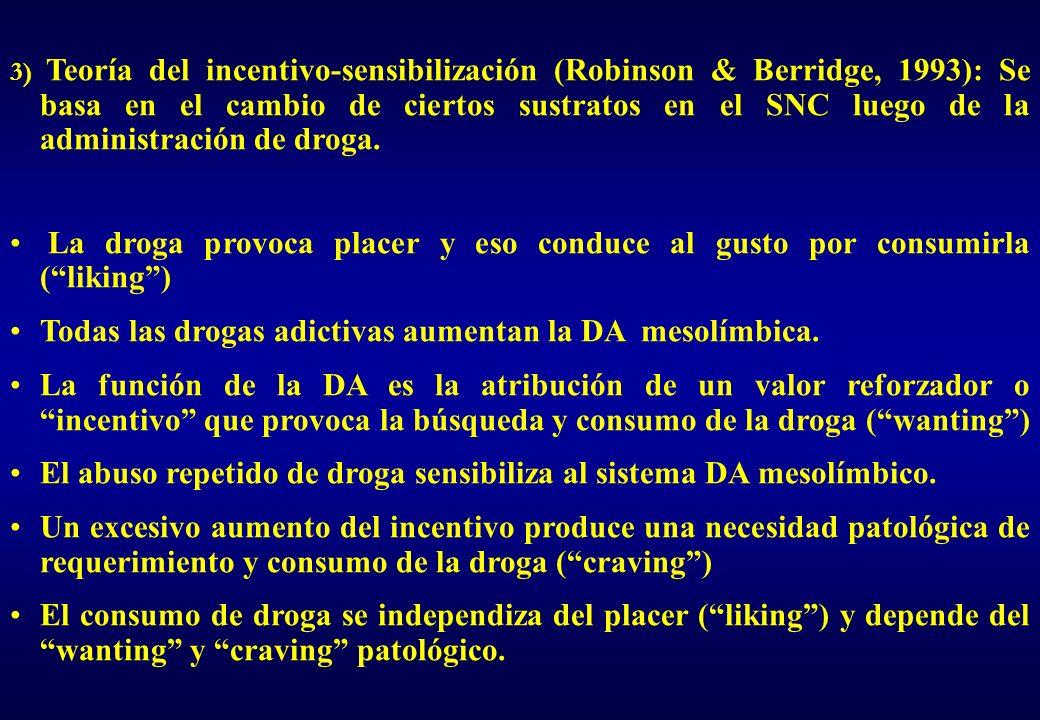 Todas las drogas adictivas aumentan la DA mesolímbica.