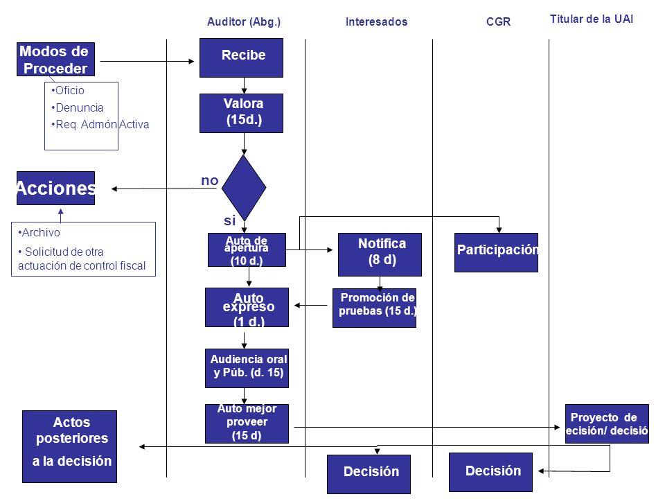 Promoción de pruebas (15 d.) Audiencia oral y Púb. (d. 15)
