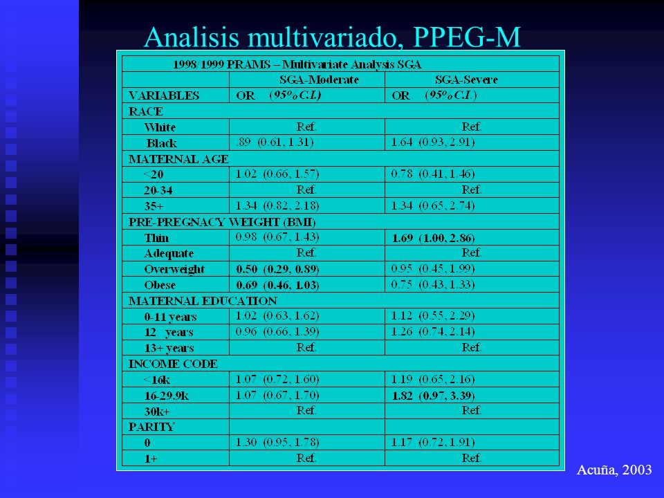 Analisis multivariado, PPEG-M
