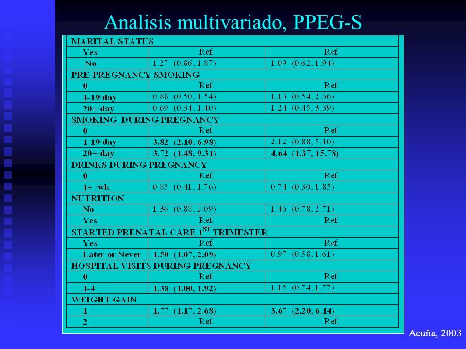 Analisis multivariado, PPEG-S