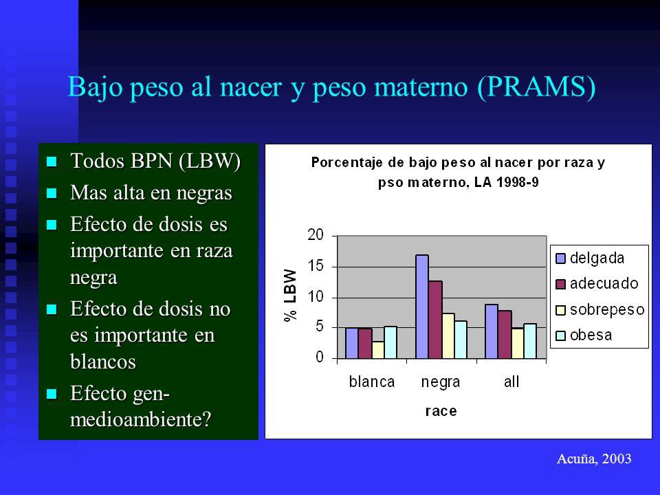 Bajo peso al nacer y peso materno (PRAMS)