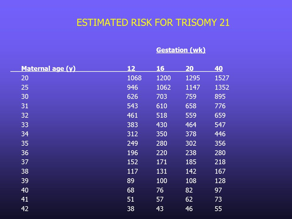 ESTIMATED RISK FOR TRISOMY 21