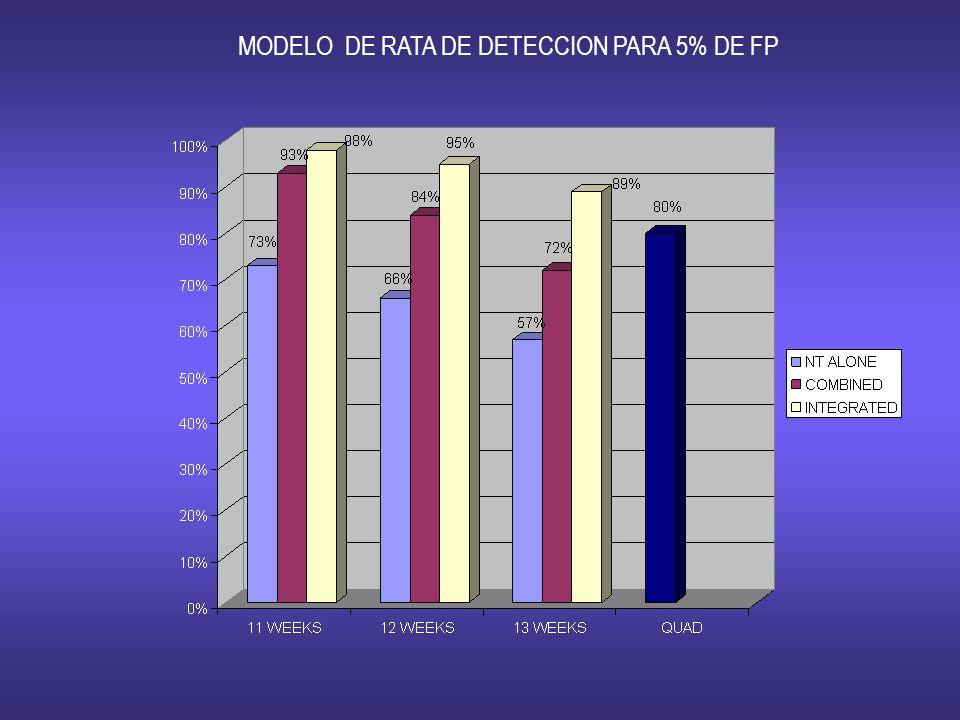 MODELO DE RATA DE DETECCION PARA 5% DE FP
