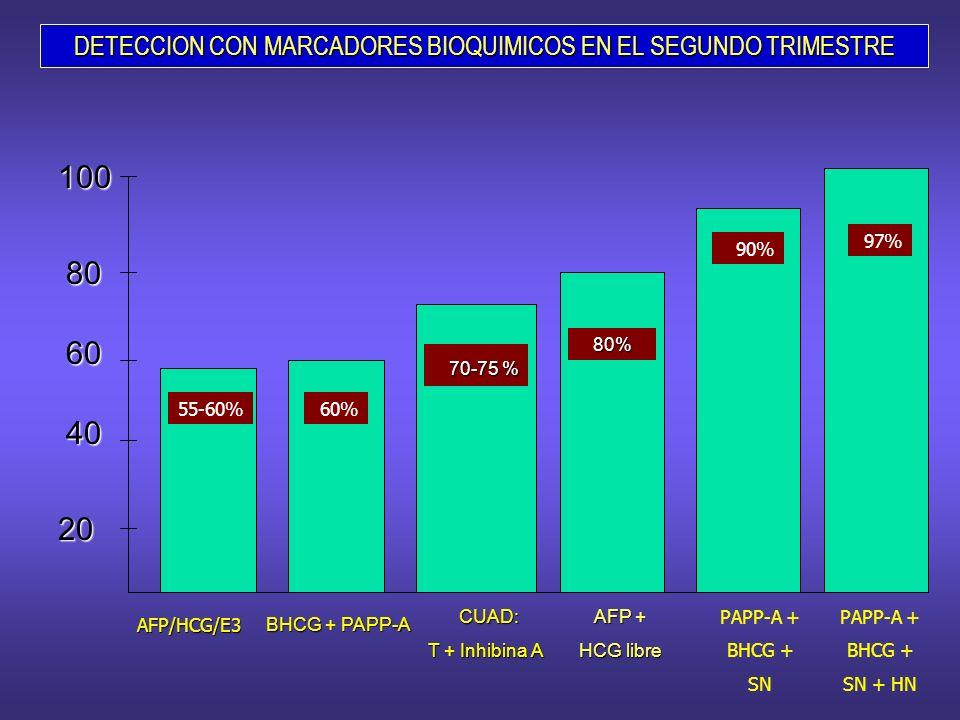 DETECCION CON MARCADORES BIOQUIMICOS EN EL SEGUNDO TRIMESTRE