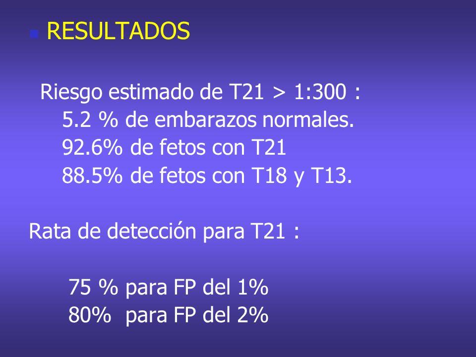 RESULTADOS 5.2 % de embarazos normales. 92.6% de fetos con T21