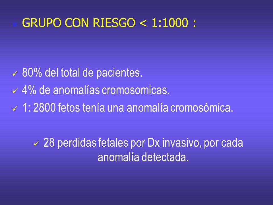 28 perdidas fetales por Dx invasivo, por cada anomalía detectada.